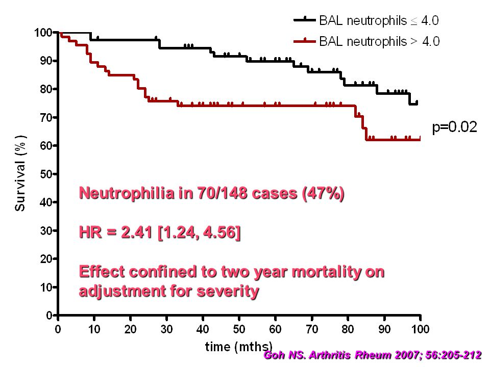 Neutrophilia in 70/148 cases (47%) HR = 2. 41 [1. 24, 4
